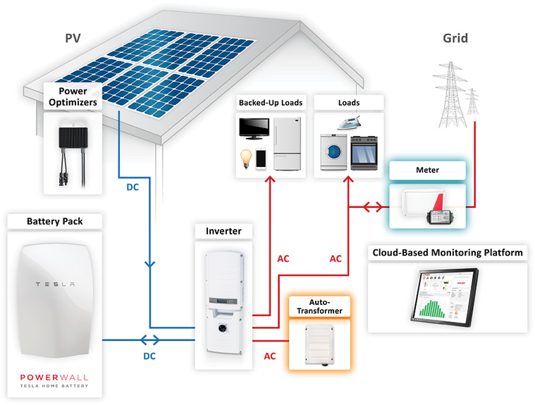 residential grid tie solar systems - photo #10