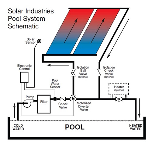 Solar industries pool system schematic for Swimming pool heating system design